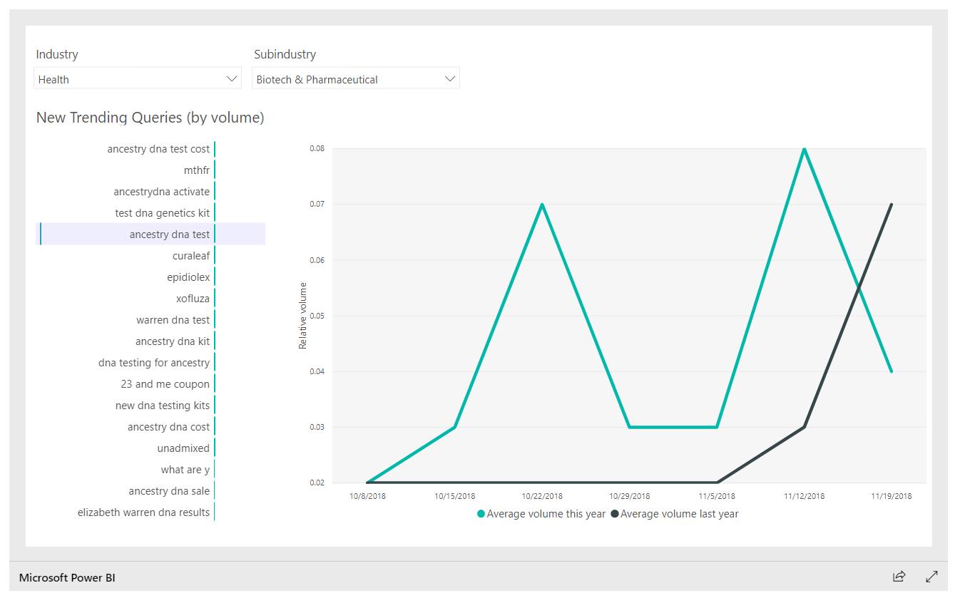 Ce que les gens recherchent: Des outils pour les tendances