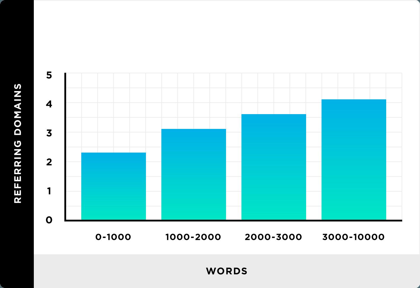 Nous avons analysé 912 millions de billets de blog. Voici ce que nous avons appris sur le marketing de contenu