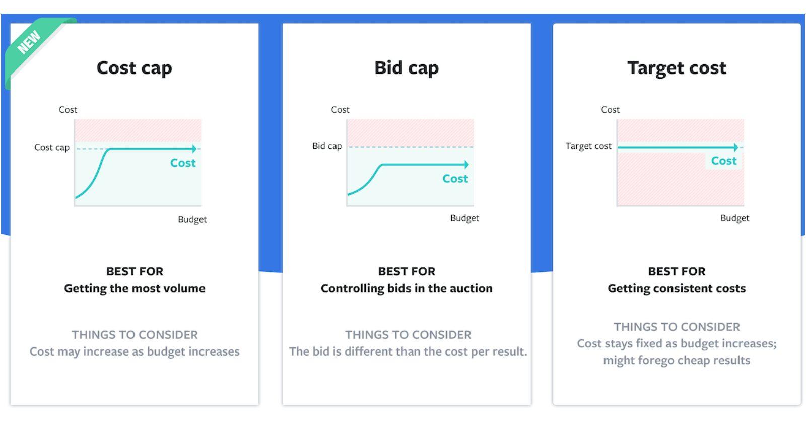 Facebook présente les enchères à coûts plafonds pour maximiser la rentabilité