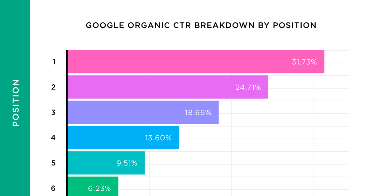 Nous avons analysé 5 millions de résultats de recherche Google. Voici ce que nous avons appris sur le CTR organique