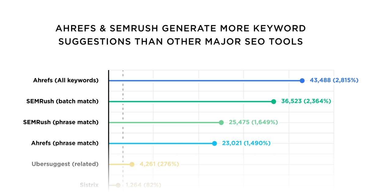 Comparaison des données des principaux outils de recherche de mots clés
