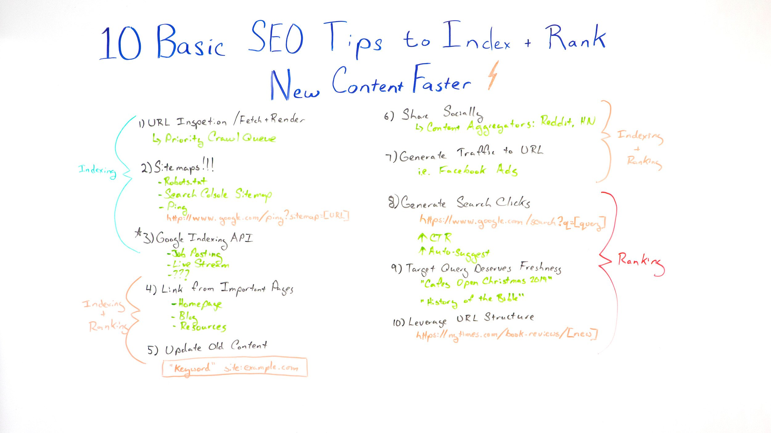 10 conseils de base sur le référencement pour indexer et classer plus rapidement le nouveau contenu – Best of Whiteboard Friday